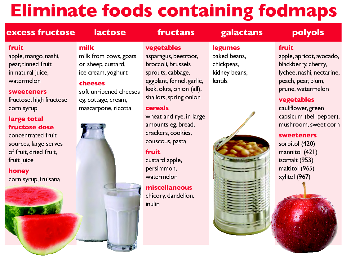 Low Fodmap Diet Bad Foods